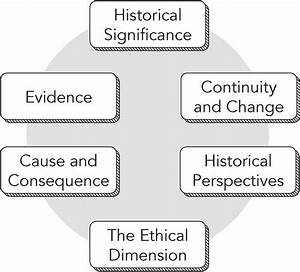 Historical Thinking Skills Assignment