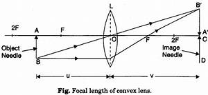 To Find The Focal Length Of A Convex Lens By Plotting