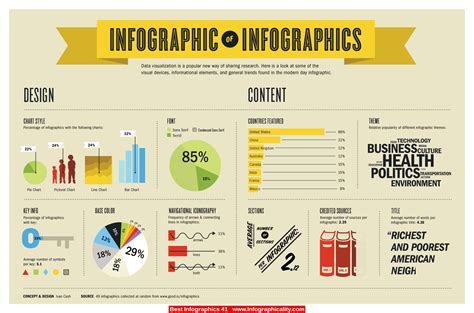 Infographics Are Cool!