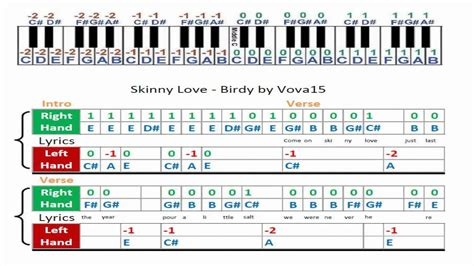 Birdy Skinny Love Chords Piano