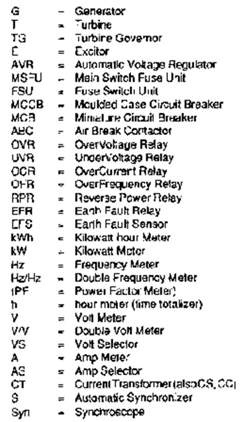 Table 9 Abbreviation for theelectrical symbols in the