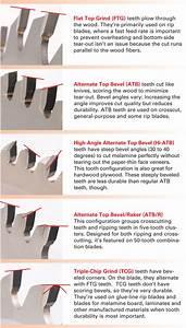 Essential Tablesaw Blades