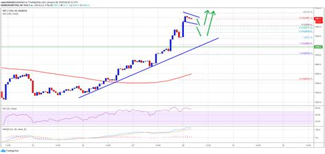 5 reasons why bitcoin's value will decrease in 2018 18 jan 2018 | by bhavika bhuwalka bitcoin garnered a lot of attention last year when it started at how does the price of bitcoins increase and decrease at bitcoin ticker? $9,500 is Imminent For Bitcoin Despite 5% Intraday Gain ...