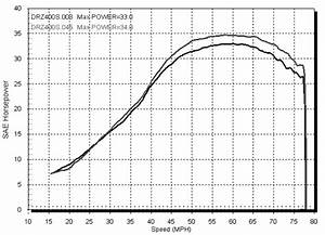Suzuki Motorcycle Dyno Charts 2000 2004 Suzuki Drz400s