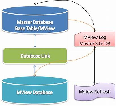 Materialized Oracle Database Master Dba Site