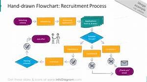 Creative Process Flow Chart Design Powerpoint Templates