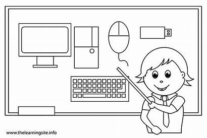 Computer Coloring Pages Parts Outline Computers Printable