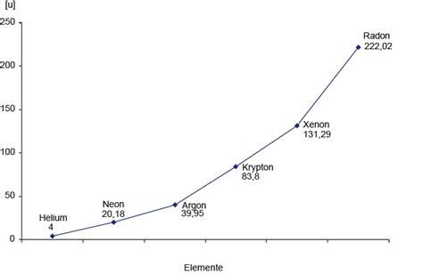 relative atommasse berechnen relative atommasse  chemie