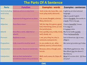 The Parts of a Sentence | Vocabulary Home