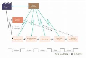 Best Value Stream Map Software For Linux
