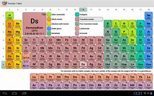 Periodic Table Ph Trends