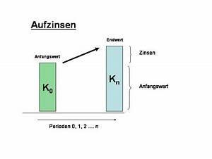 Perioden Berechnen : aufzinsen hortipendium ~ Themetempest.com Abrechnung