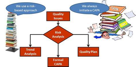 give formal control process block diagram