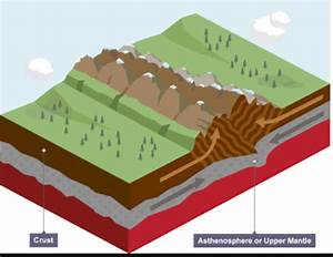 What Are The Characteristics Of Famous Fold Mountains