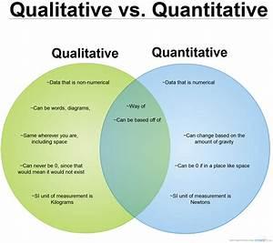 Qualitative Vs  Quantitative   Venn Diagram