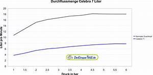 Durchflussmenge Berechnen Druck : sparduschkopf celebra ~ Themetempest.com Abrechnung