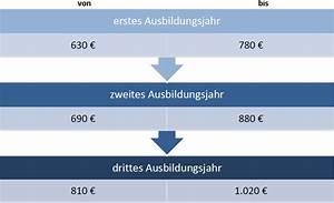 Gehalt Kauffrau Im Einzelhandel : bewerbung als kaufmann kauffrau im einzelhandel bewerbungsmuster ~ Avissmed.com Haus und Dekorationen