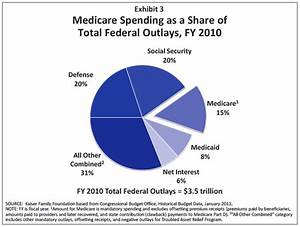 Federal Spending Chart 2011 Surely Every American Must Realize Any Cuts Hereinafter