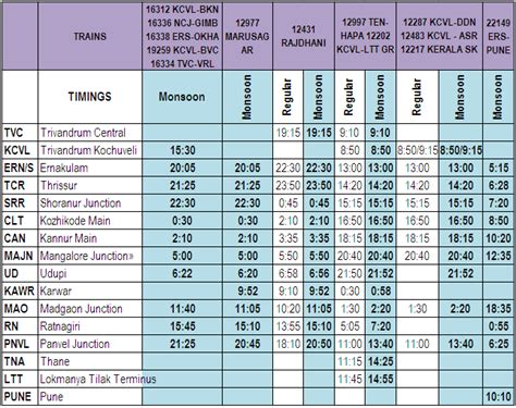 Southern Railway Time Table Kerala Flowchart Symbols Database Shapes And Colors Tools Output Flow Chart Line Branching Adalah For While Loop Toko Buku