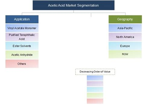 Acetic Acid Market by Derivatives & Applications - 2018 ...