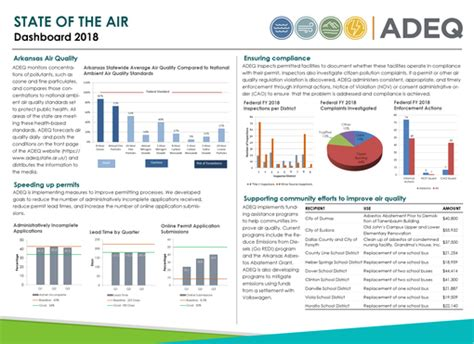 office  air quality adeq