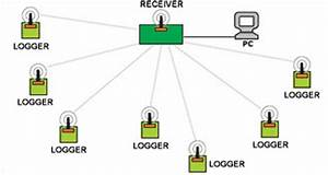 Wireless Data Loggers  Four Channel Wireless Data Loggers