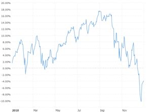 stock market index charts  data macrotrends