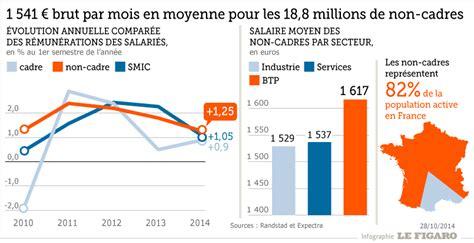 salaire d un cadre combien gagne bill gates par jour