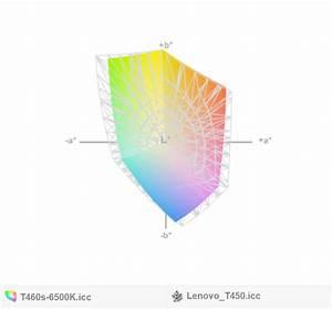 Recenzja Lenovo Thinkpad T460s