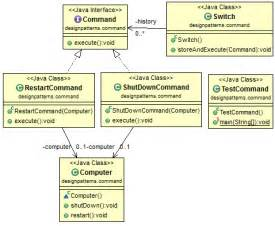 java design pattern command
