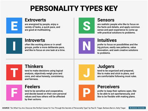 When Personality Types Collide