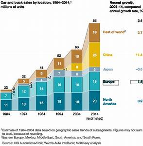 A road map to the future for the auto industry McKinsey