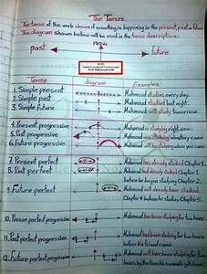 Note Of English Grammar   Tense Complete Notes By Ashutosh