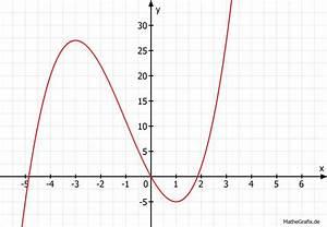 Lokale Extrempunkte Berechnen : extrempunkte extrempunkte berechnen notwendige bedingung hinreichende bedingung mathelounge ~ Themetempest.com Abrechnung