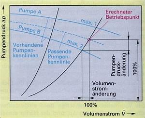 Förderhöhe Pumpe Berechnen : pumpen ~ Themetempest.com Abrechnung