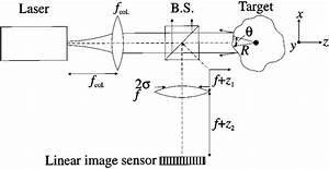 Optical Diagram For The Angular