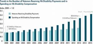 Military Disability Pay Chart Veterans 39 Disability Compensation Trends And Policy