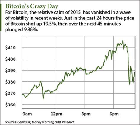 bitcoin price volatility        today