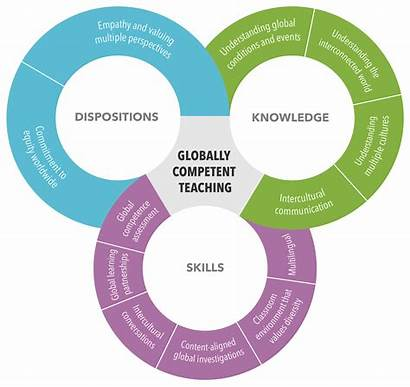 Continuum Competent Learning Global Infographic Teaching Globally