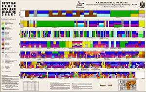 Fcc Band Chart Egyptian Radio Spectrum Allocation Chart Be Telecom Engineer