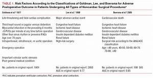 Ischemic Heart Disease Classification