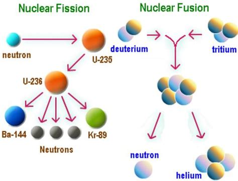 Why Germany Largest Nuclear Fusion Machine Could The