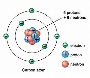 7 2 Describe The Structure Of An Atom In Terms Of Protons