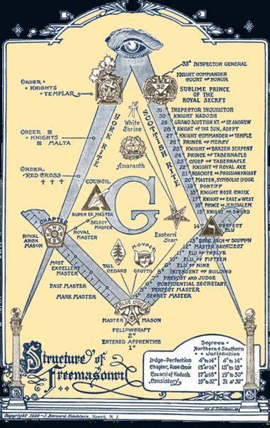 Illuminati Masons Wunderkammer Freemasons Symbol