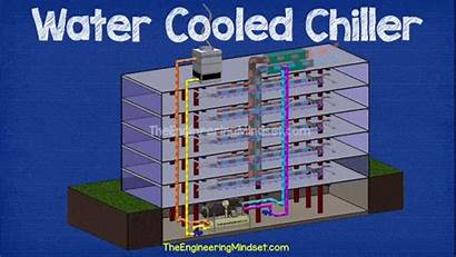 Chiller Water Cooled Animation Chillers Ahu Air