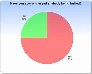 Bullying Statistics Pie Chart | Car Interior Design