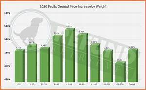 Fedex Shipping Zones Chart 2020 Fedex Price Increase Part 2 General Rate Increase Gri