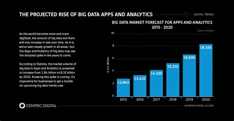 Big Data Visualization Trends for 2016