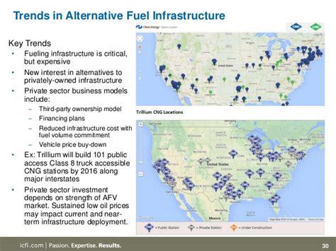 Top 5 Alternative Fuel Industry Trends