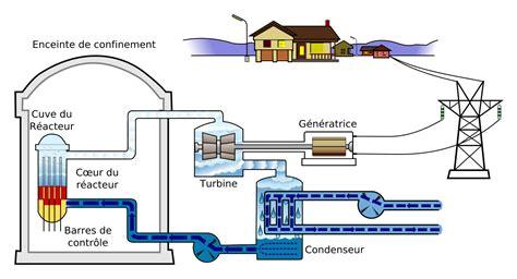 fichier boilingwaterreactor fr svg wikip 233 dia